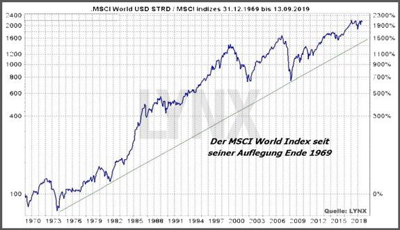 MSCI Chart von 1970 - 2018