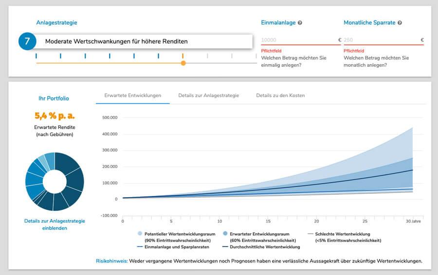 Chart: Geldanlagesumme und Sparplan