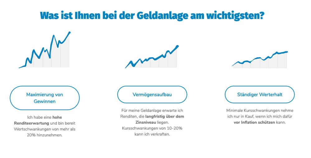 Rendite bei Vermögensaufbau oder Werterhalt durch Ginmon digitale Vermögensverwaltung