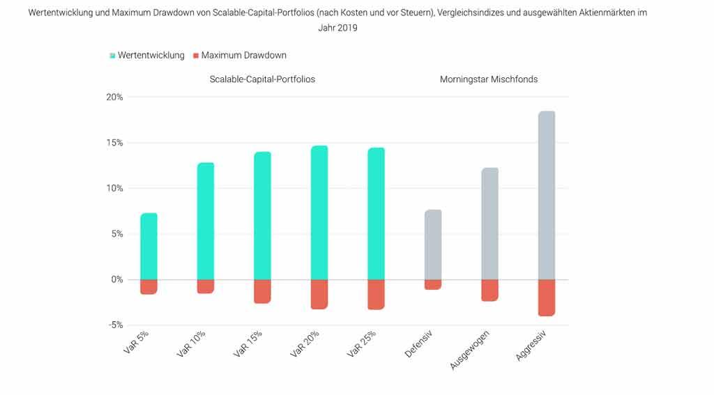 Scalable Capital Rendite 2019