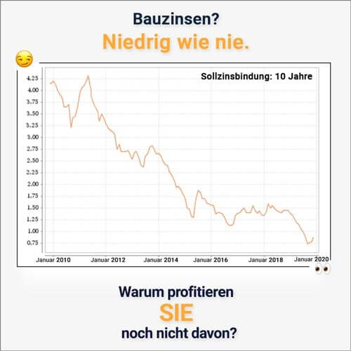 Grafik fallende Bauzinsen 2010 - 2020
