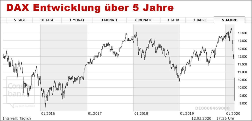 Historischer DAX Chart 5 Jahre