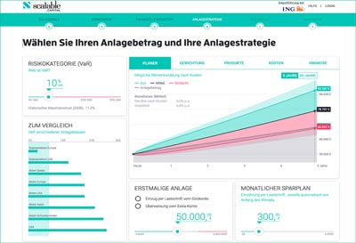 Chart Anlagestrategie Scalable Capital Erfahrungen