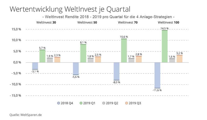 Weltinvest Rendite Chart