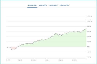 Weltsparen Erfahrungen Geldanlage-Chart