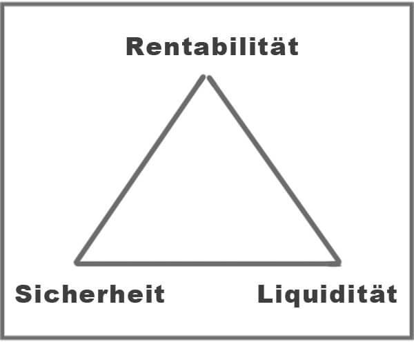 Chart: magisches Dreieck