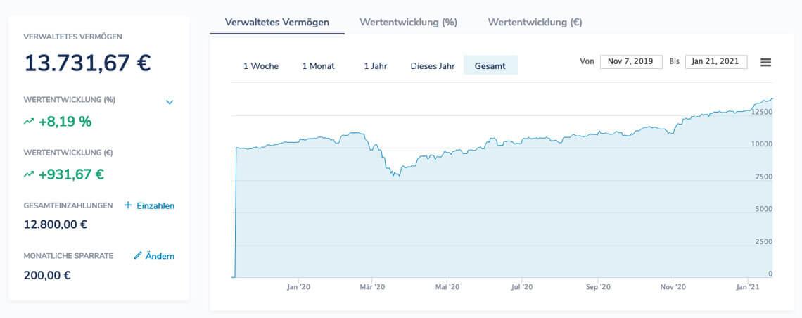 Ginmon Performance Chart Wertentwicklung apeironinvest 9