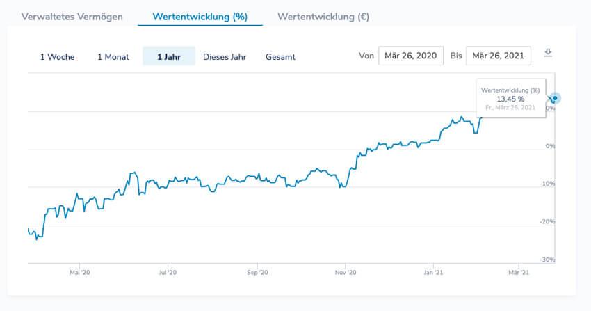 Ginmon-Chart: 13,45 % Rendite in 1 Jahr