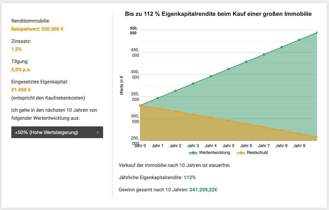 Chart: Eigenkapitalrendite Immobilien berechnen für eine große Eigentumswohnung