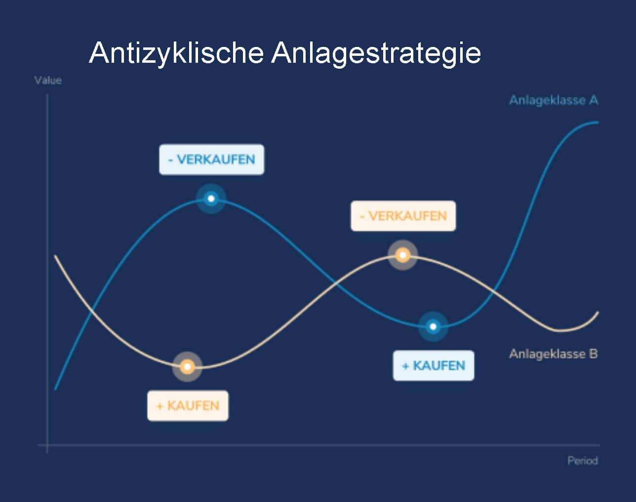 Chart: Antizyklische Anlagestrategie