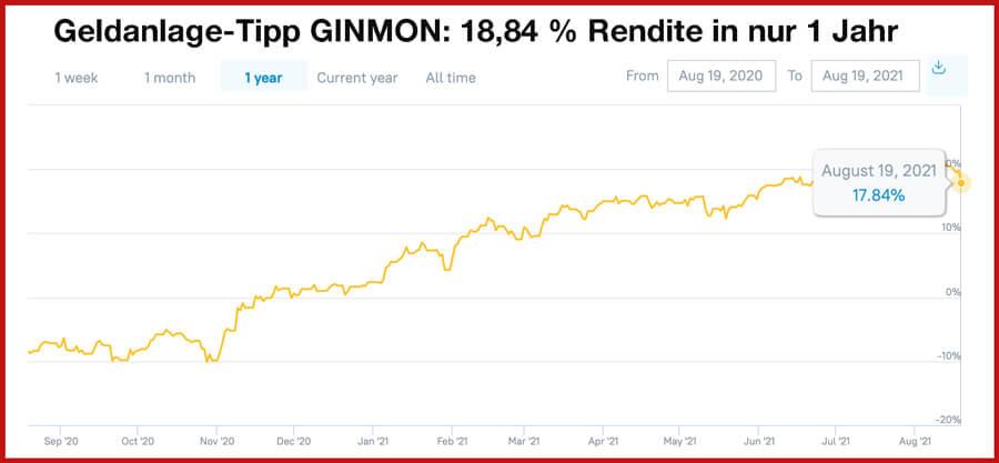 Chart: Ginmon Rendite in 1 Jahr